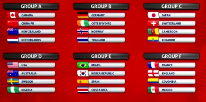 FIFA Womens World Cup Groups Decided Rachael Stack